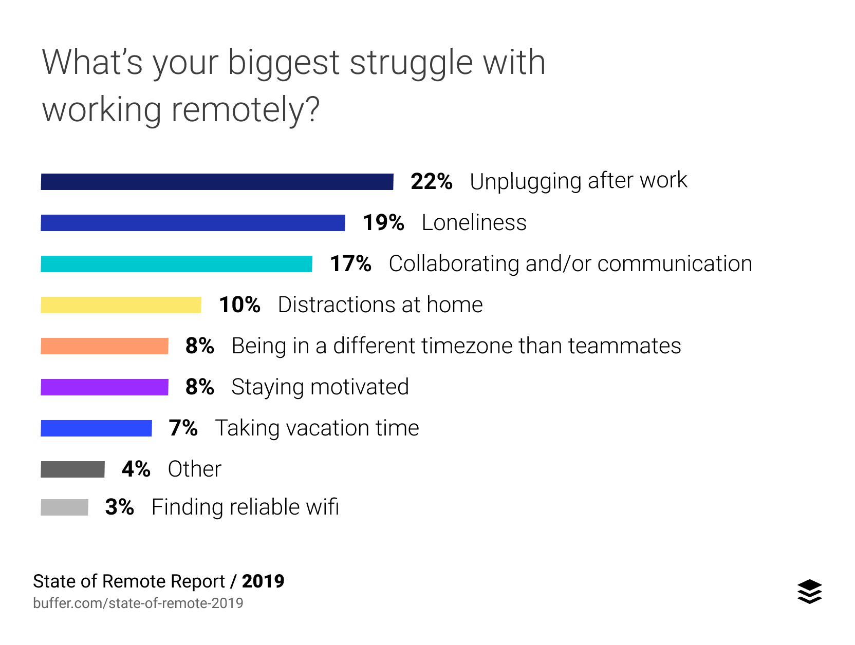 biggest stuggle working remotely 2019